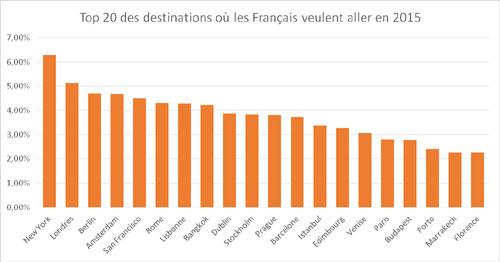 Top destinations Francais 2014