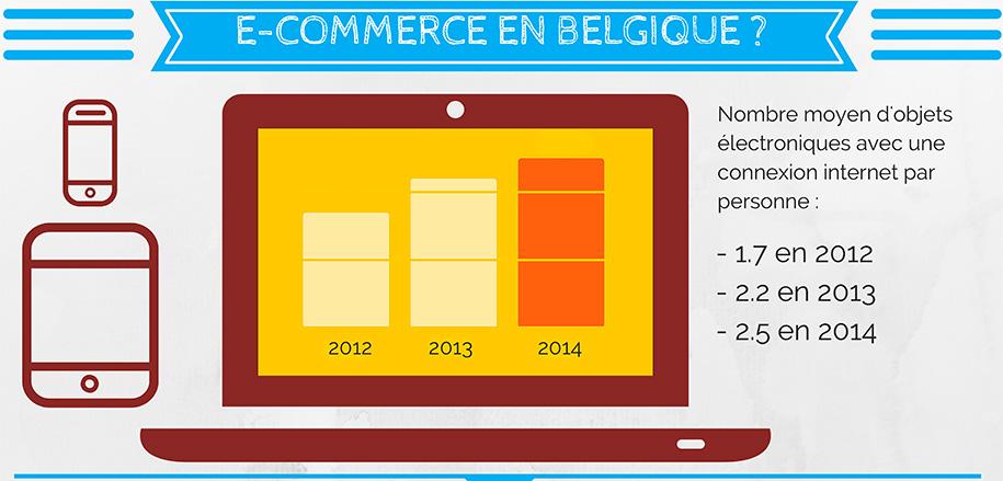 Ecommerce-Belgique